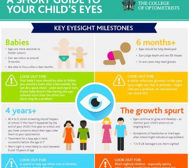 Οδηγός όρασης για γονείς